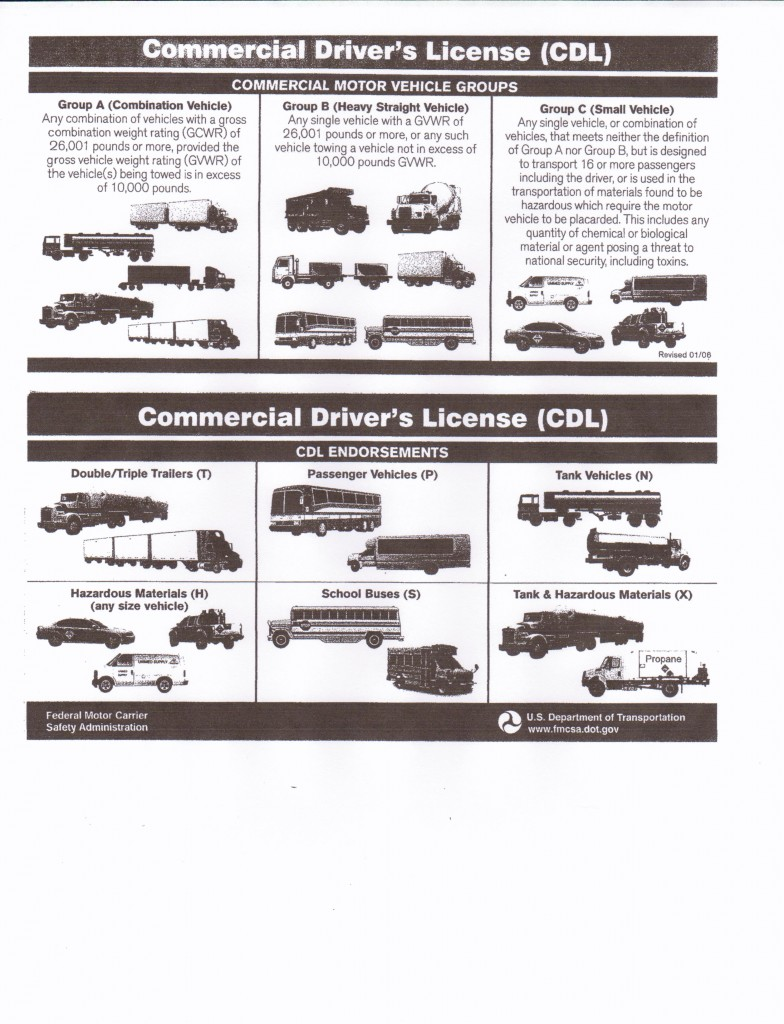Fmcsa Driver Qualification